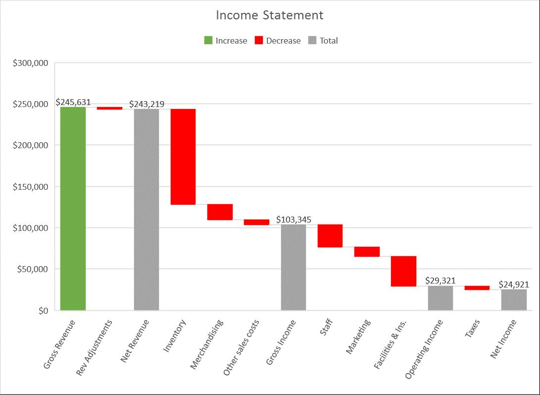 Waterfall chart mô tả quá trình Gross Revenue tăng giảm như thế nào bởi yếu tố gì cho đến giá trị Net Income sau cùng