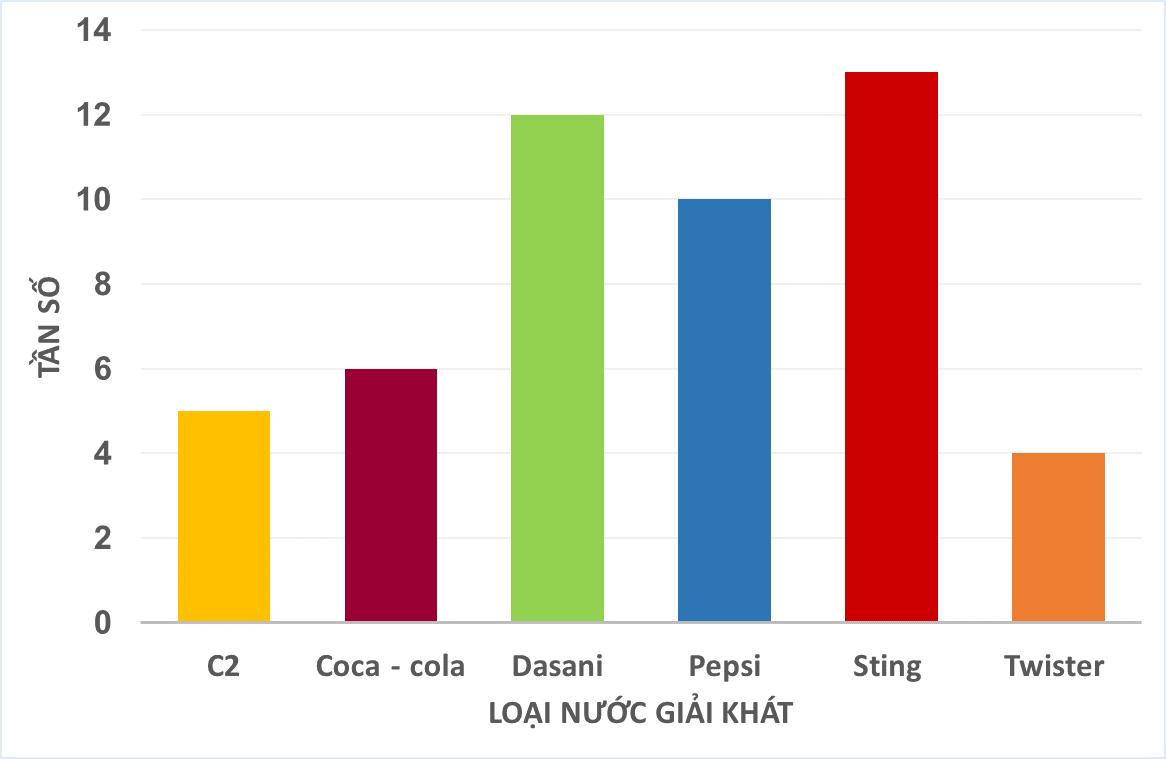 Data-visualization
